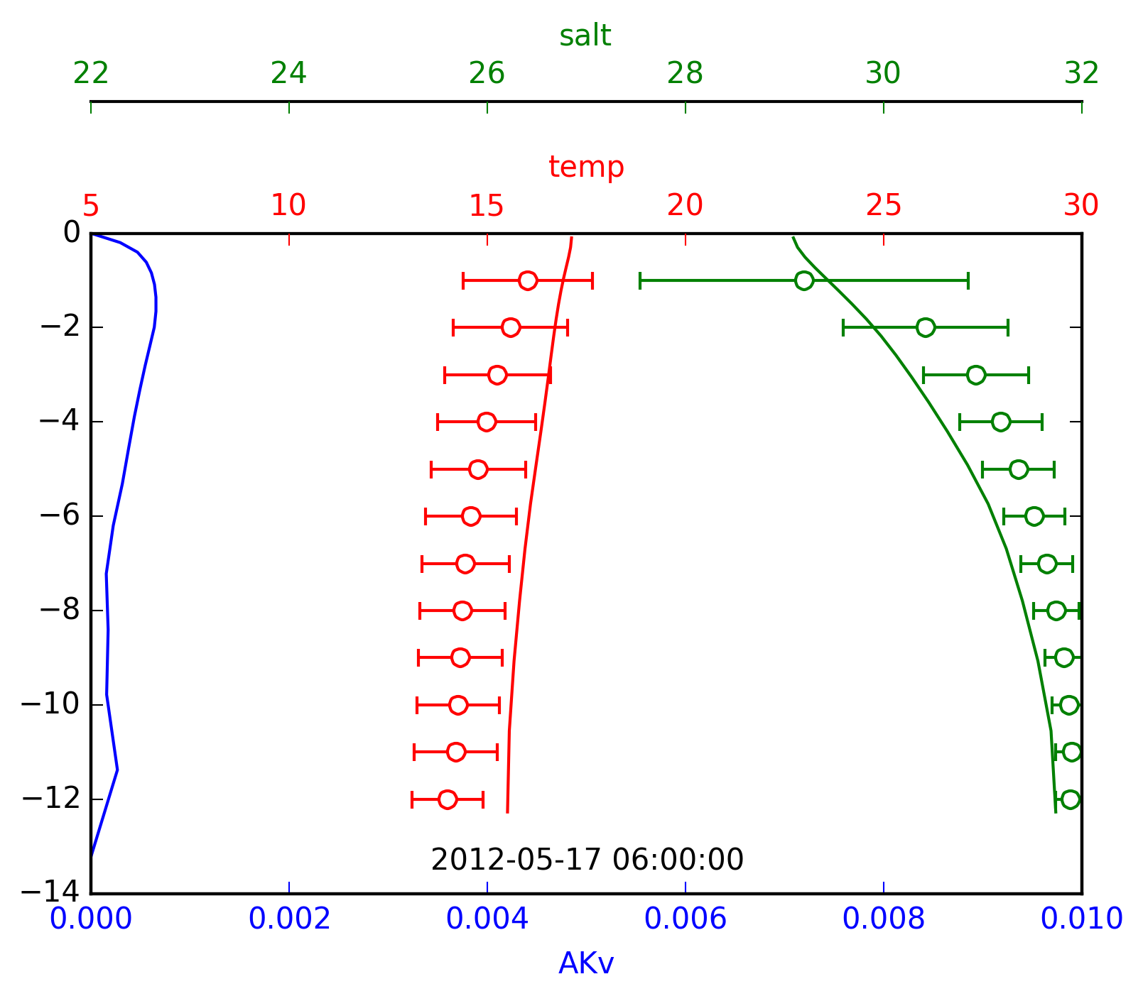Twin axis of vertical profile