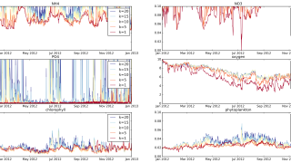 Time series of station file